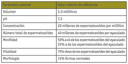 tabla actualidad oms jun 2011